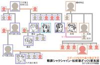 ざっくり松前藩家系図