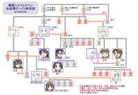 松前藩ざっくり家系図・2012年5月版