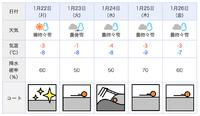 【東区大会】気になる週間天気予報 2018/01/20 12:40:47