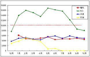 光熱費節約グラフ~。