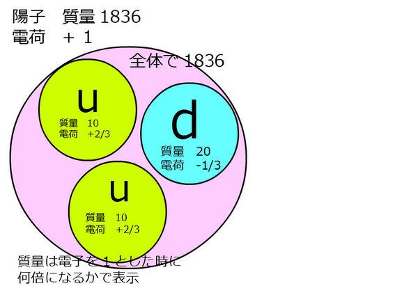 陽子のクォーク構成