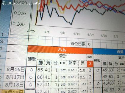 宮の森日記●マイナス0.5差!?
